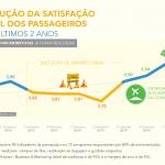 Melhora avaliação dos aeroportos brasileiros