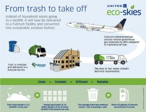 Processo que transforma lixo em combustível de aeronaves